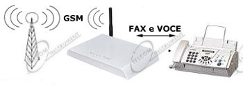 Gateway fax gsm un combinatore per inviare fax senza la for Combinatore telefonico auto
