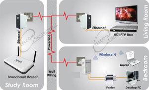 Estensore wifi powerline per ricevere a distanza adsl dal router con powerline wireless per - Impianto wi fi per casa ...