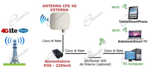 Per cavo lan È il modem router 4g  È con cavo ethernet che si ... 37739bccb3af